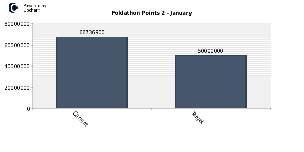 Foldathon Points 2
