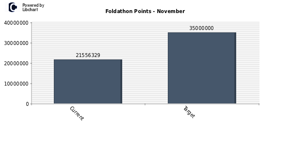 points_foldathon_11_2012.png