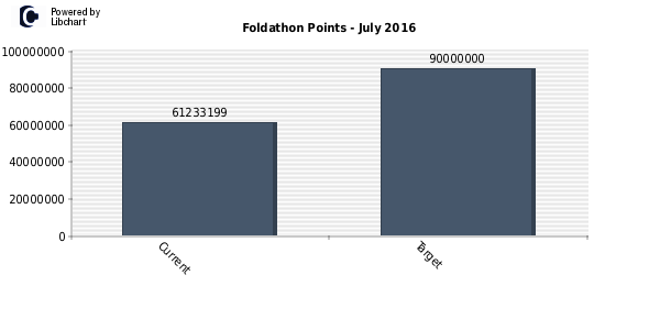 Foldathon Points